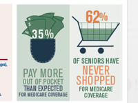 Infographic for United Healthcare