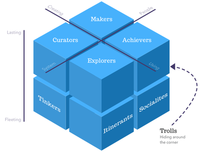 The Multifaceted Experience graph 3d ux psychology article