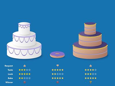The Substance Of Awards chart donut cakes illustration baking awards ux