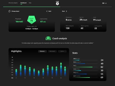 Dashboard soccer ⚽ ui ux design landing data statistic analytics game gameplay green soccer five website black e-game player statistics stats dashboard sport soccer football