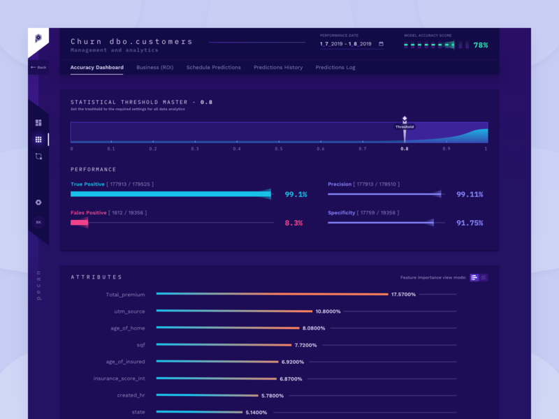 Accuracy Dashboard product design machine learning machinelearning dataviz datavisualization color system gradient product app data dashboard interface design ux ui