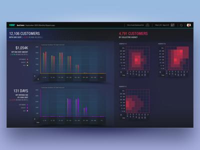 VIBE Project - Dashboard big data data ui ux b2b design interface b2b design analytics dashboard graph hit map