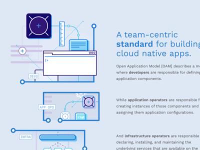 Open Application Model branding typography vector website web illustration