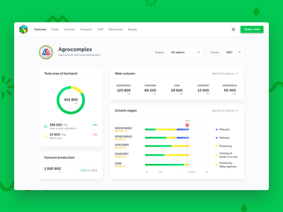 Agrigator — Agriculture Overview Dashboard agriculture agro design website web ux ui