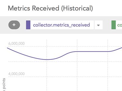 UI Rethink and Reorganization: larger graph graphs graph ui