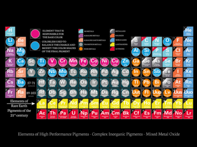 Periodic table by david damour dribbble periodic table urtaz Gallery