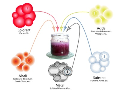 Process of Making Pigments logo color chart lacquering making chromatic craft plant pigments colours colorant