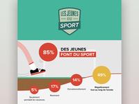 Infographie Les jeunes et le sport