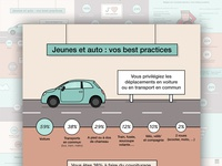Car insurance infographic for MAIF