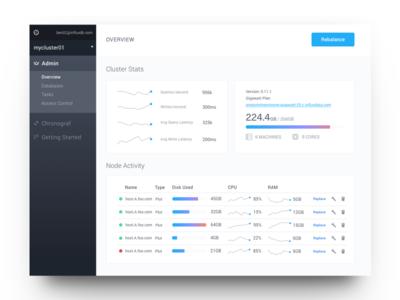 Enterprise Dashboard white ui influxdata gradient clean enterprise sparklines visualization data hosting cloud dashboard