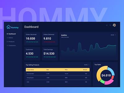 Dashboard UI sales figmadesign admin furniture orders reports analitics figma dashboard ui