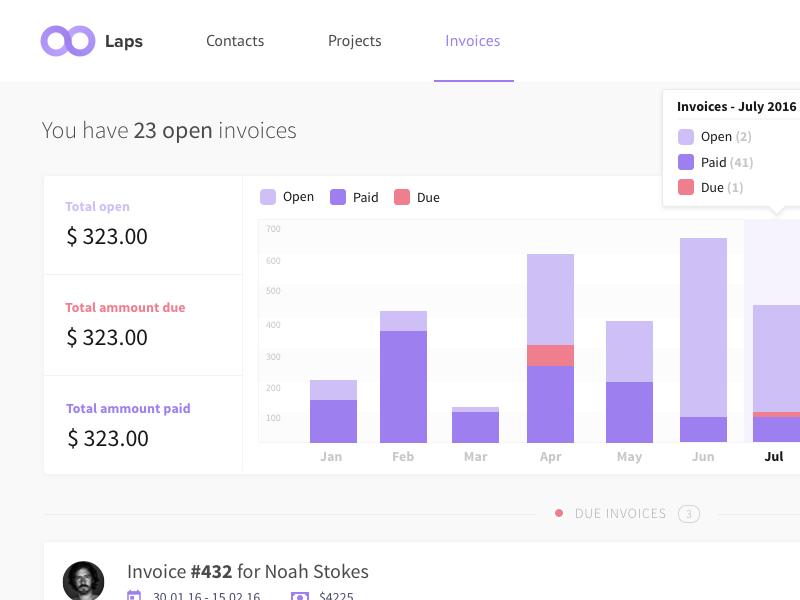 Inovicing for getlaps.com riga latvia stacked barchart barchart time managment freelancer web app web ui graph app invoice