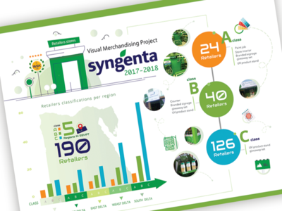 Syngenta infographic