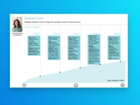 UX/UI Journey Map