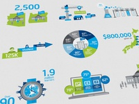 Intel Foundation 25th Anniversary // Infographics