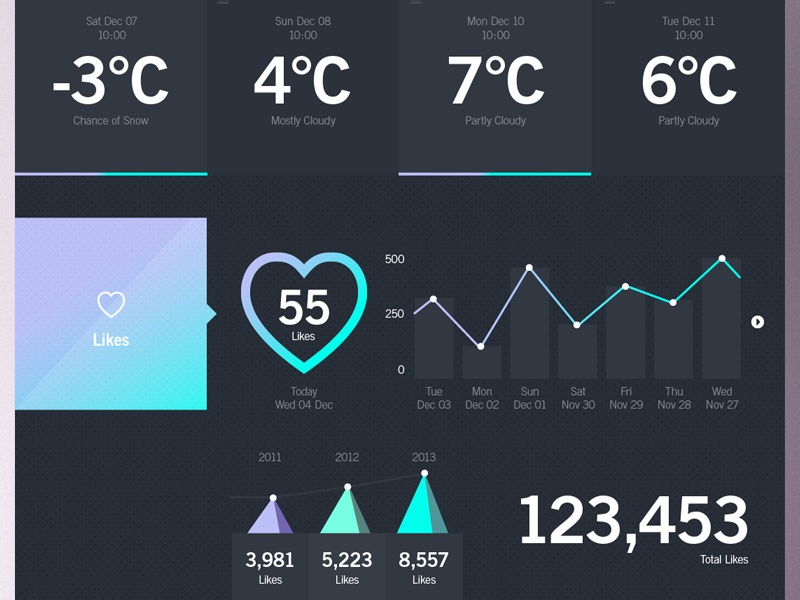 Weather Dashboard / WWL (Stage 3) forest weather weather app pattern weather dashboard ui ux winter portal