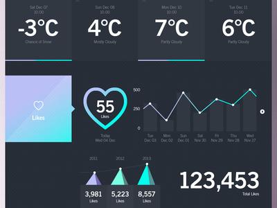 Weather Dashboard / WWL (Stage 3)