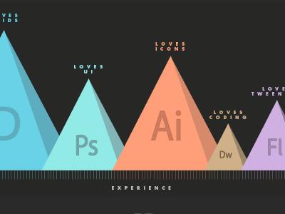 SJQ - Experience/Enjoyment presentation infographics info graphics ui design web charts stats experience blue orange green purple gold black logo identity branding