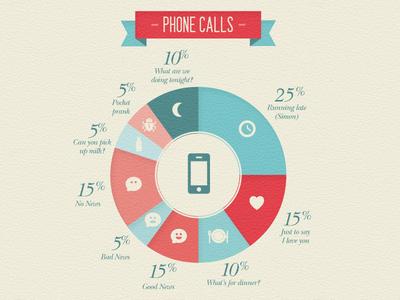 Wedding info graphics 6 - Phone calls
