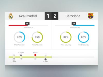 Football Stats - FIFA UI Concept