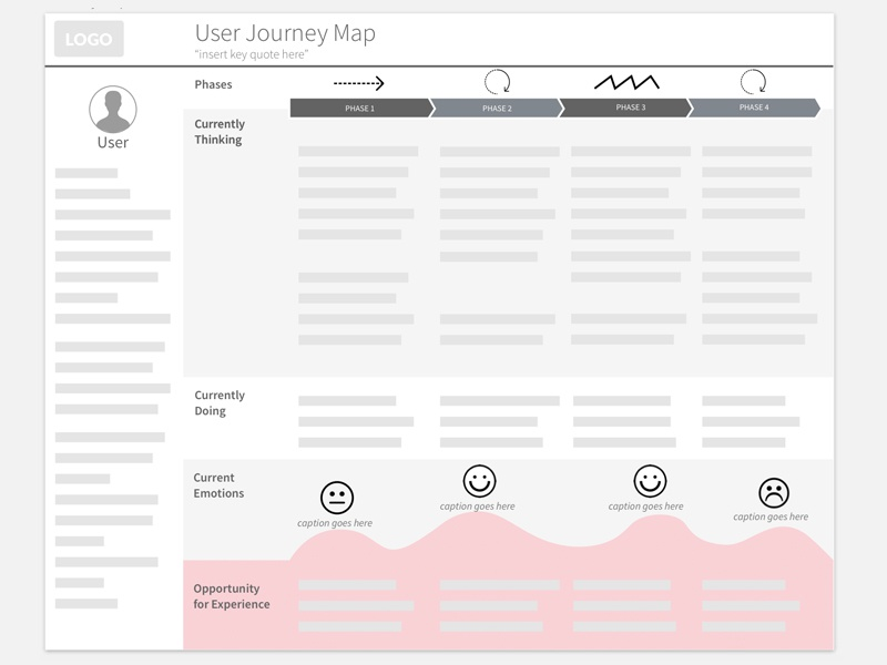 User Journey Map Template By David Wen Dribbble Dribbble