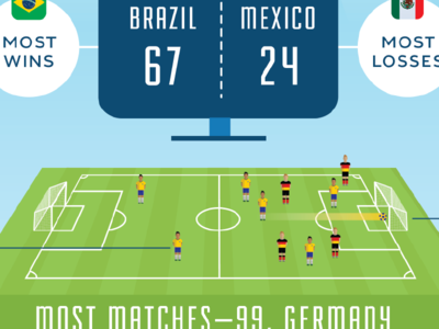 World Cup Wonders