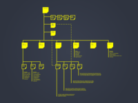 A Yellow Sitemap!