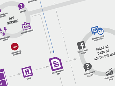 Cx Map User Journey By Justin Roberts Dribbble