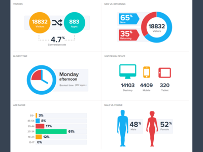 Medical Kpi Infographic Dashboard By Justin Roberts Dribbble