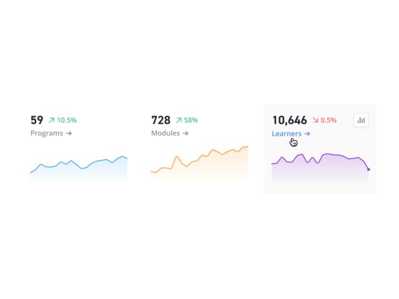 📈 KPI Charts learning kpi trend visualization dashboard line chart sparkline chart charts clean simple design ux ui