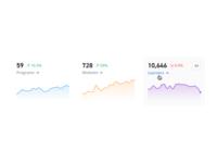 📈 KPI Charts