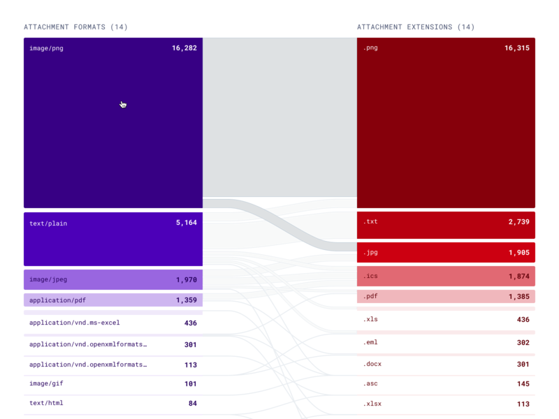 🔗 Table Visualization dataviz data purple red format malicious attacks phishing attachment visualization table graph chart dashboard simple clean design ux ui