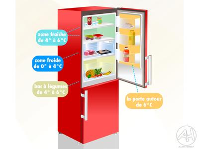 Les différentes zones de froid dans un réfrigérateur