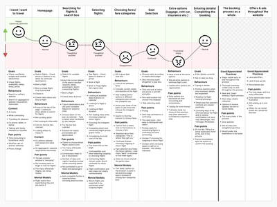 Customer Journey ux customer journey map