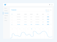 Dashboard Web App - Production