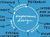 Experience Design Process