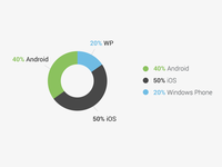 Devices pie chart