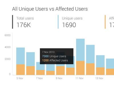 Users column chart