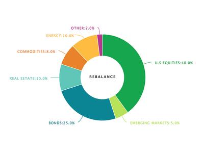 Custom highchart pie visualization chart pie highcharts graphs