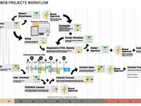 Workflow Responsive Websites