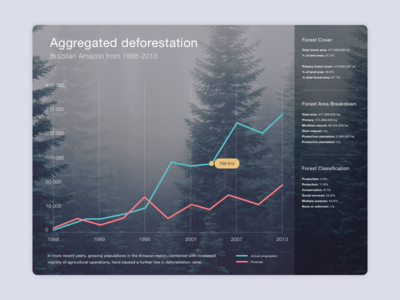 #13 - UI of the day stats ui graph ui ui of the day daily ui sketch download freebies mockup template sketch