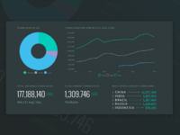 Node by Numbers 2016 - Growth