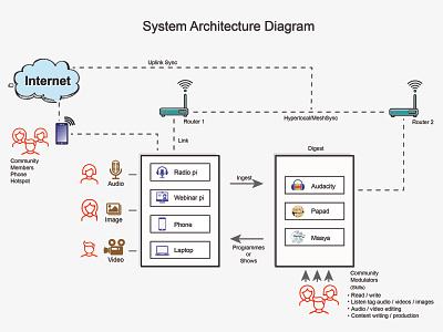 System Architecture Diagram diagram illustration