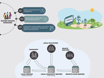 Webinar Pi Platform diagram