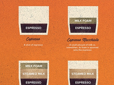 Coffee lover chart lores2