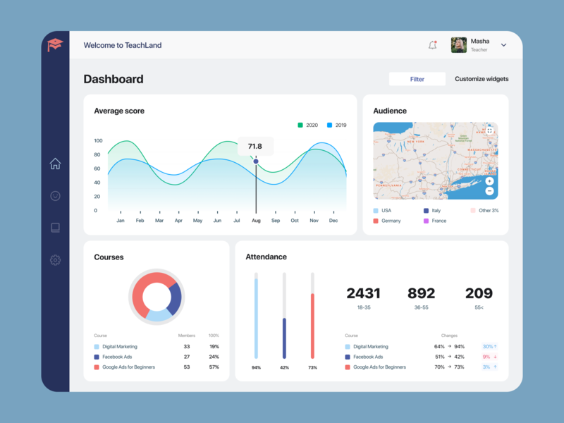 TeachLand Dashboard webdesign web tablet design graphic design design teaching teachers teacher tablet overview minimal ux ui dashboard courses average score audience attendance analytic
