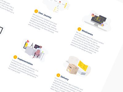 Design Process undraw illustration process design