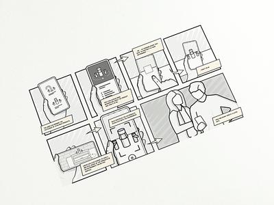 Storyboarding user journey user flow storyboard
