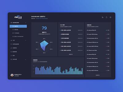 A Monitoring System menu visualization data dashboard