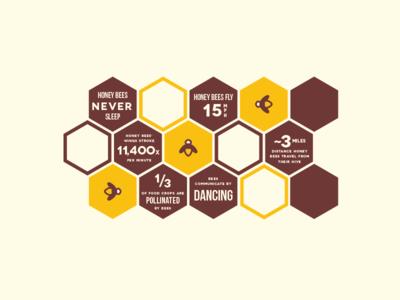 Buzzin' infographic